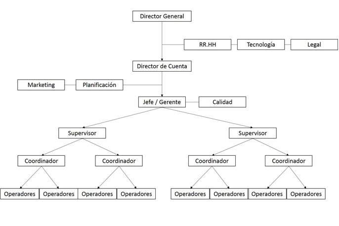 organigrama estructural de un call center